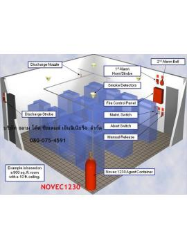 NOVEC1230 System